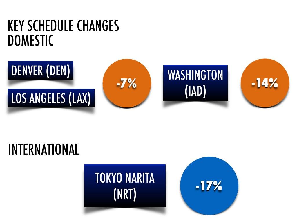 Schedule Changes United Winter 2014:15.001
