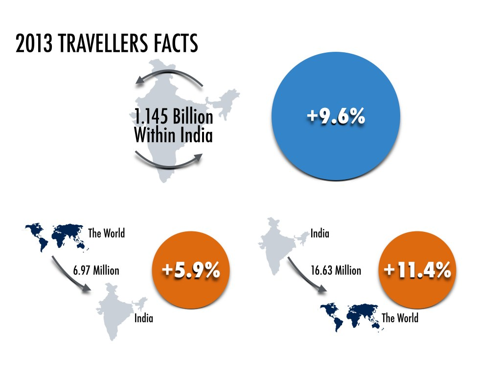 Travellers Facts