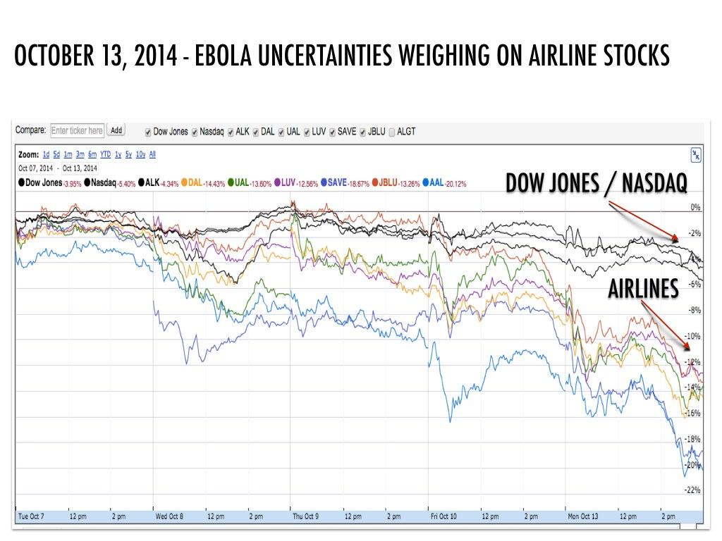 Stock market data taken from Google Finance