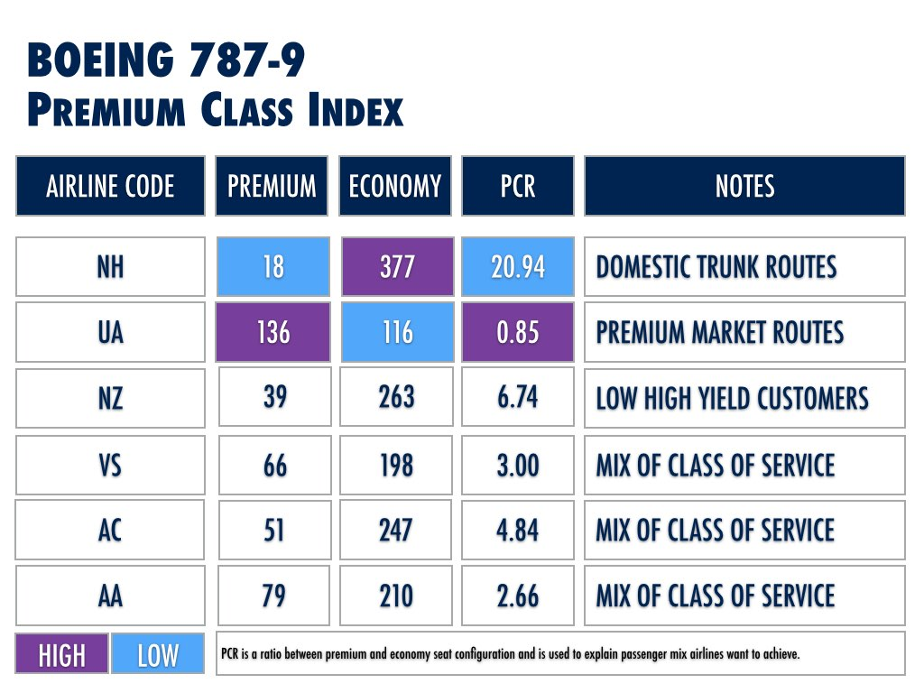 Boeing 787-9 Airline Competitive Analysis