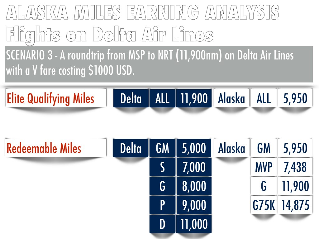 Information taken from websites of Delta Air Lines and Alaska Airlines on November 26, 2014 (All Rights Reserved) (Calculation is accurate as of posting and may be corrected with new information)