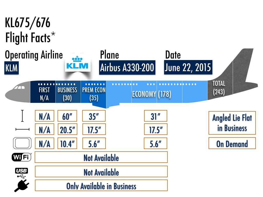 KLM new service from Amsterdam to Edmonton - Flight Facts