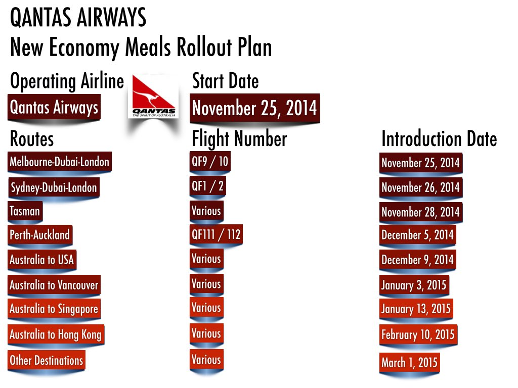 Qantas Airways New Economy Meal Rollout Plan (Dates may changed without notice. Check Qantas for updated information).