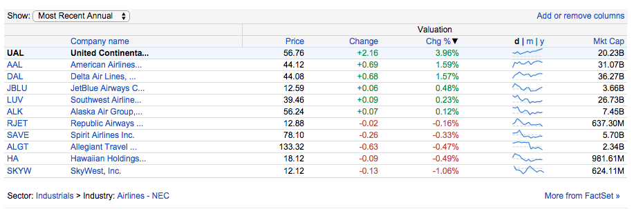 US Airline stock performance for November 13, 2014. Information taken from Google Finance on the same day (All Rights Reserved)