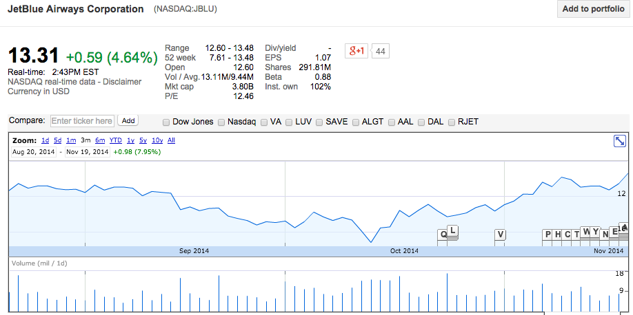 Stock information is taken from Google Finance on November 19, 2014 (All Rights Reserved)