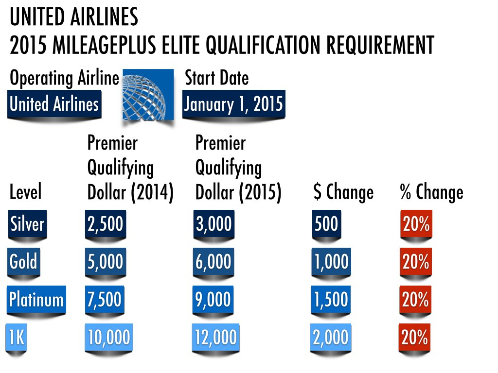 2015 Premier Qualifying Dollar (PQD) requirements at different levels