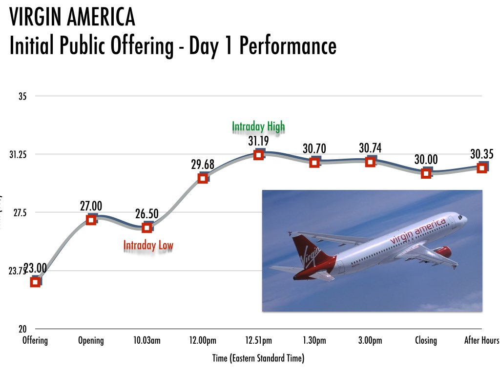 Friday performance of Virgin America's first day on the stock market.
