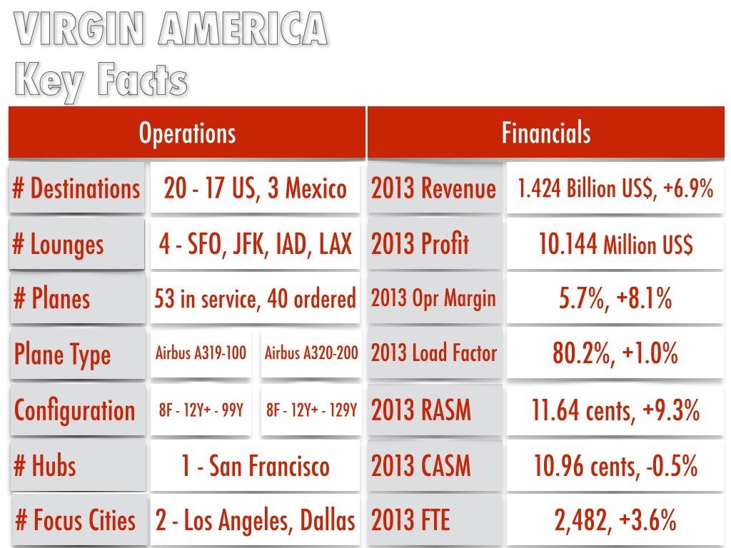 Information is taken from Virgin America's website and Wikiopedia as at November 17, 2014 (All Rights Reserved)