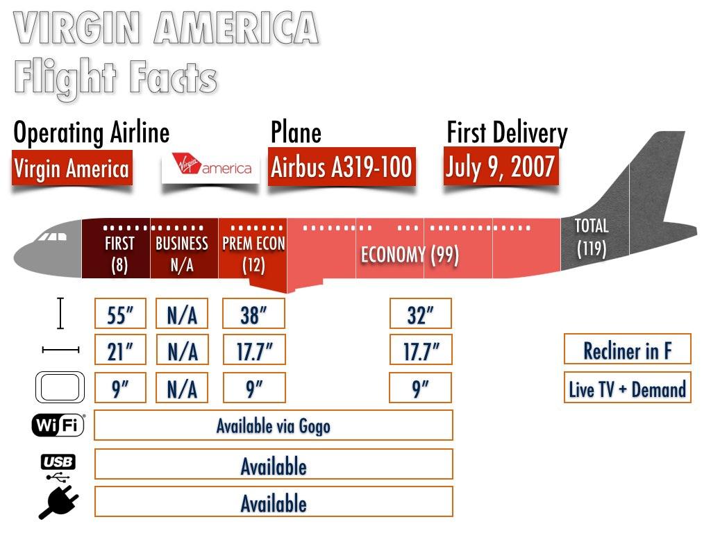 Virgin America Airbus A319-100 Confirguration (Information taken from Seatguru.com and Virgin America's website) on November 17, 2014.