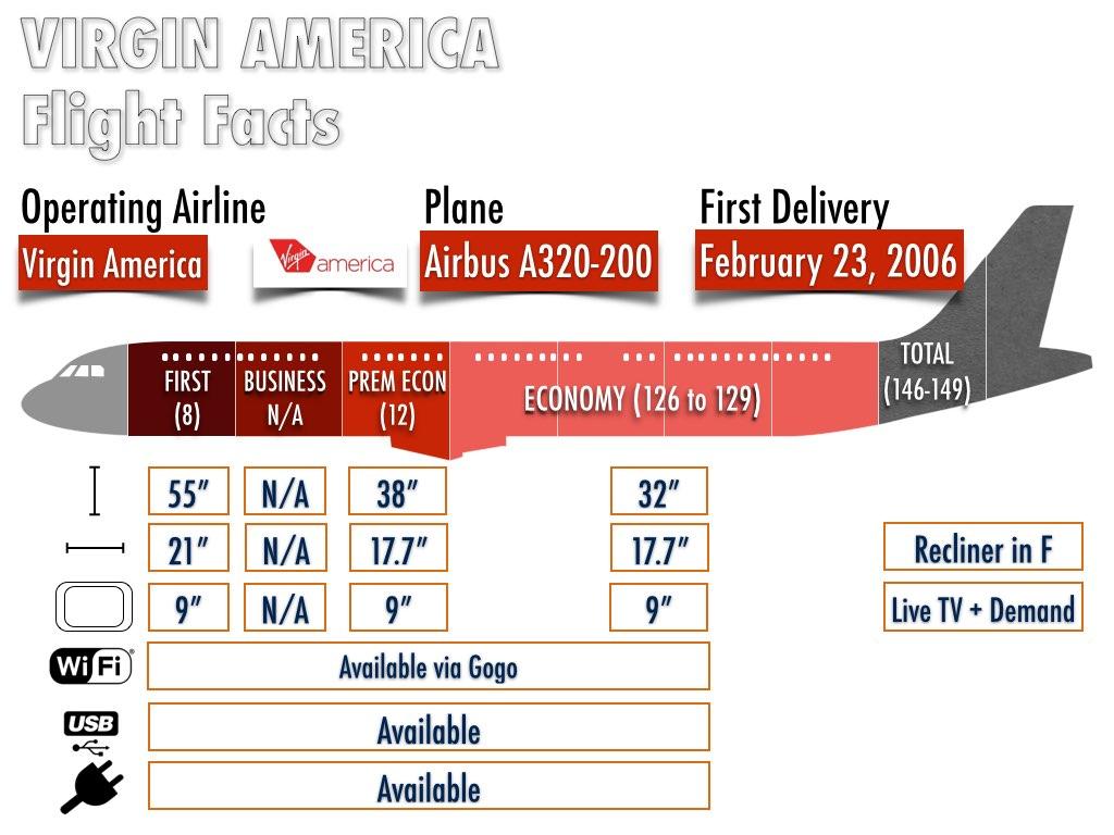 Virgin America Airbus A320-200 Configuration (Information taken from Seatguru.com and Virgin America's website) on November 17, 2014.