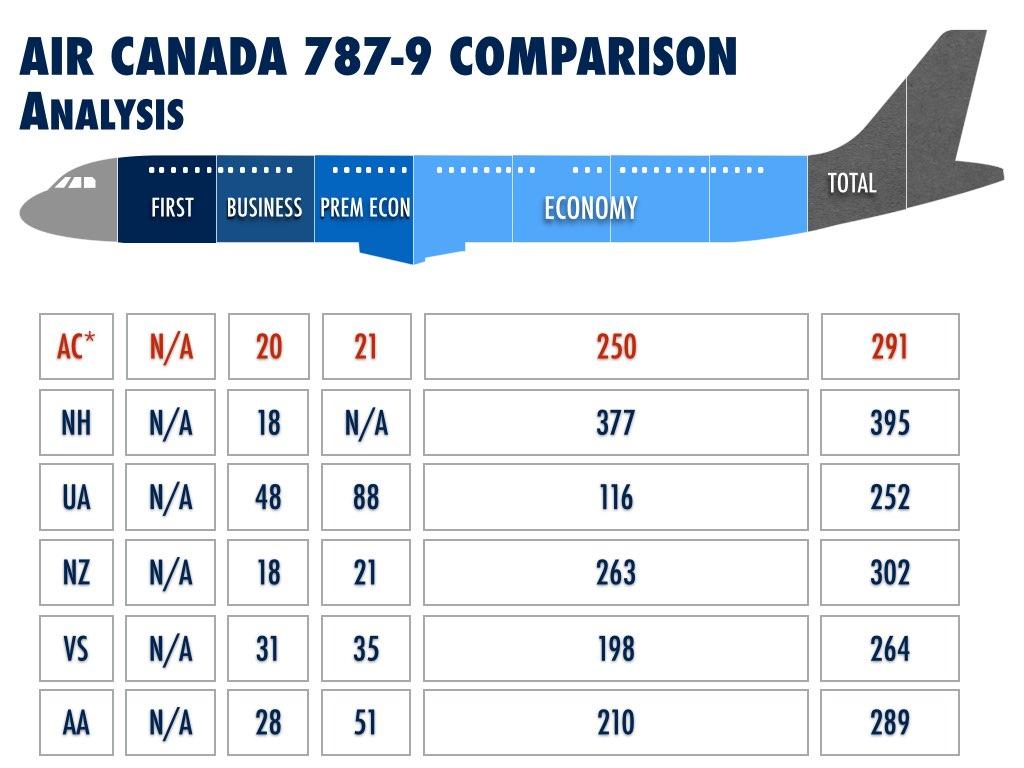 Air Canada 787 Deployment.003
