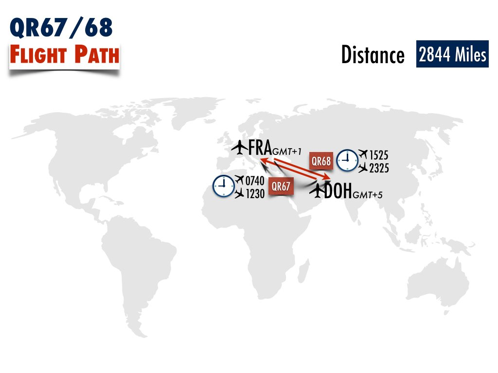 Qatar Airways 67 and 68 flight fact and path