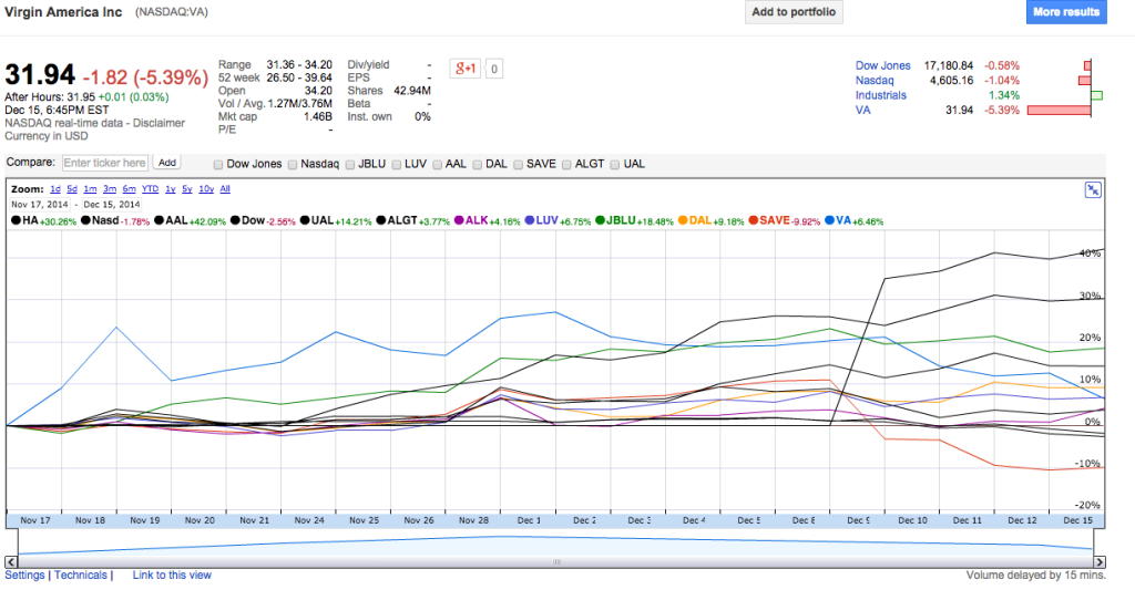 Virgin America One Month Stock Performance Part 2