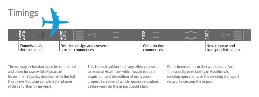 Heathrow Hub Proposal