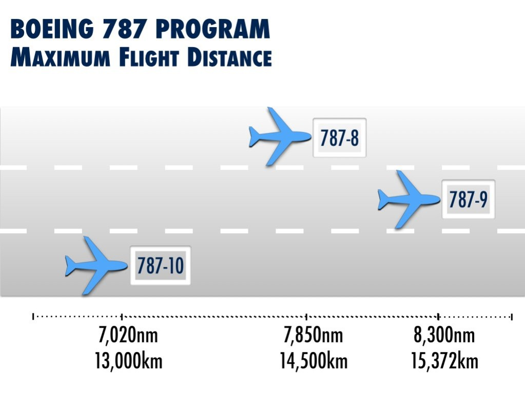 Boeing 787 Program - Maximum Flight Distance