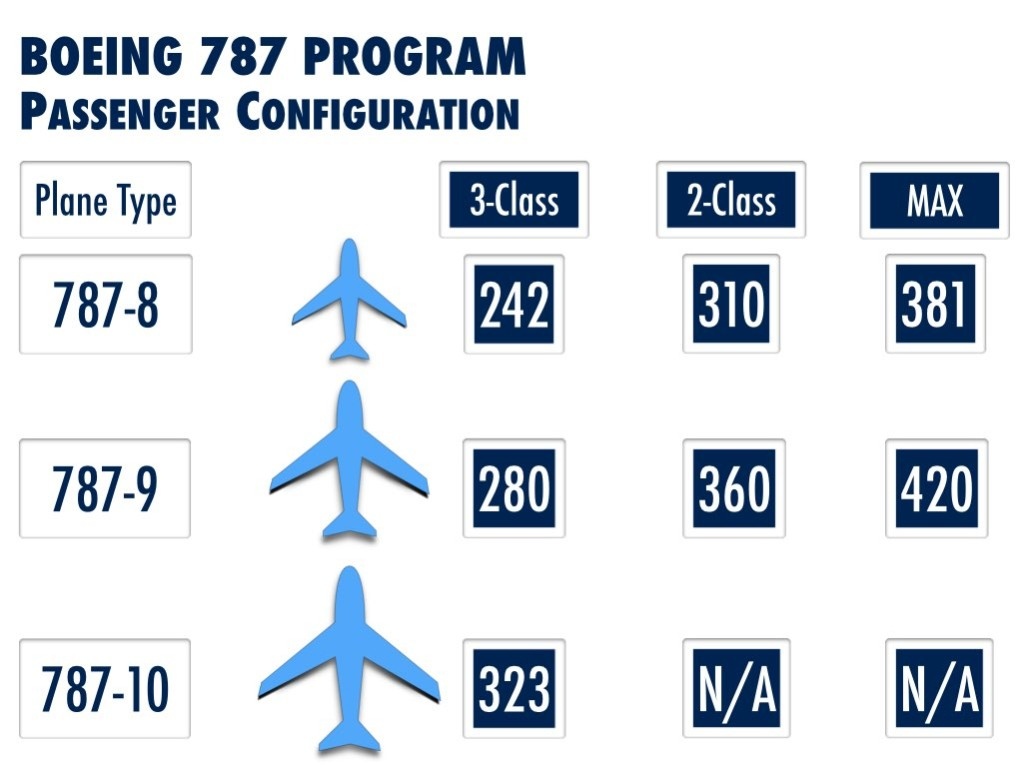 Boeing 787 Program - Passenger Analysis