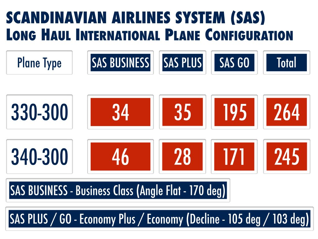 SAS Transformation Current Long Haul Configuration