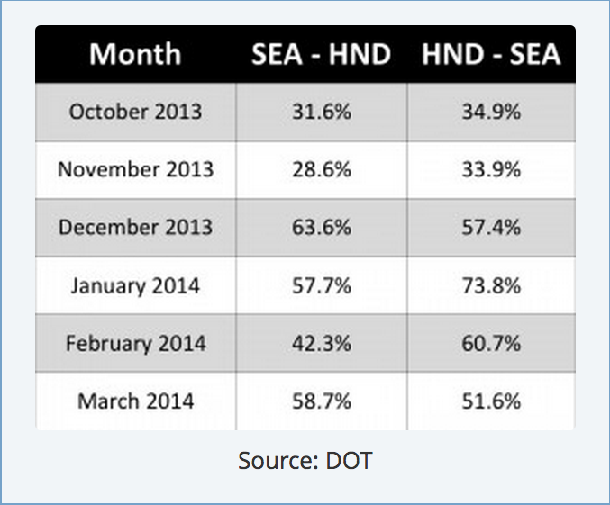 SEA to HND loads from Oct 2013 to Mar 2014