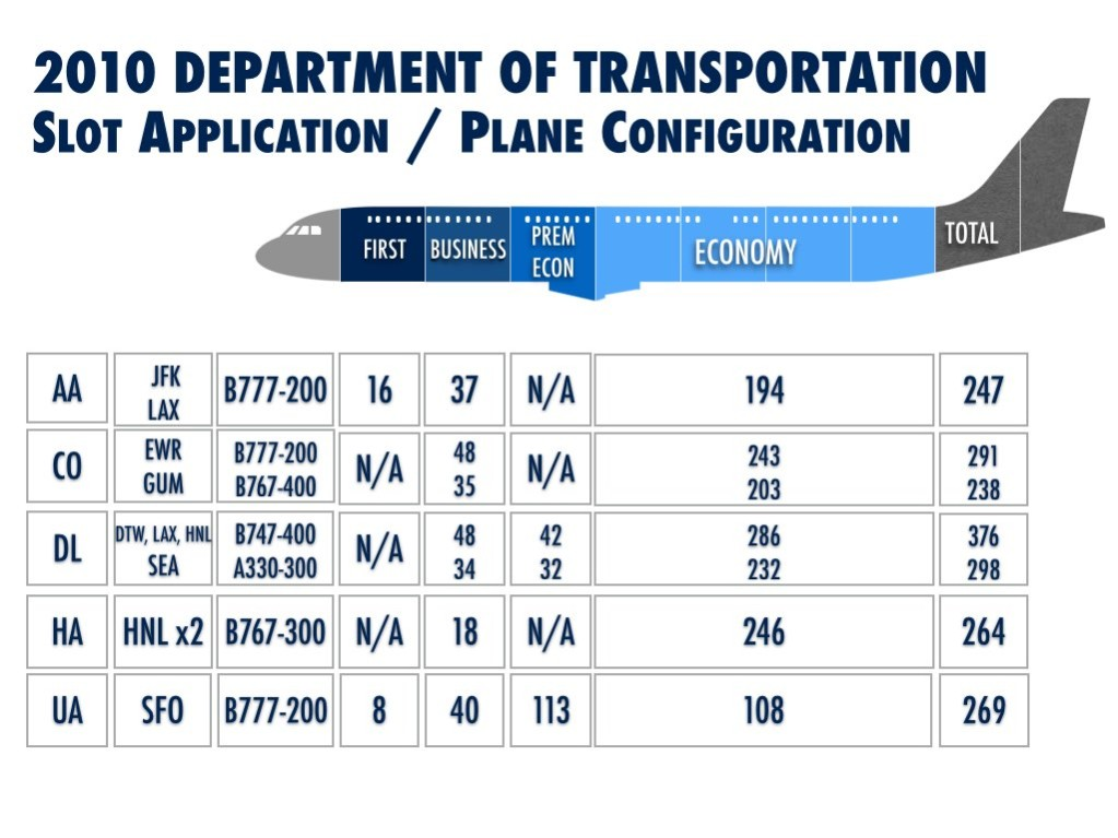 Plane Configuration for the Slot Application