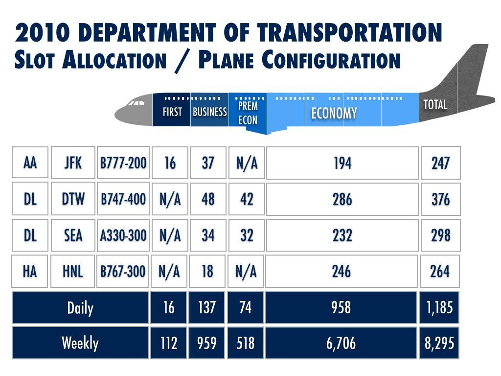 Plane Configuration for the Slot Allocation