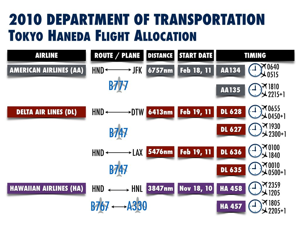 Tokyo Haneda Saga - Airline Flight Information at Start Date