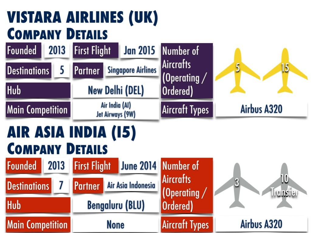 Vistara Airlines and Air Asia India Company Details