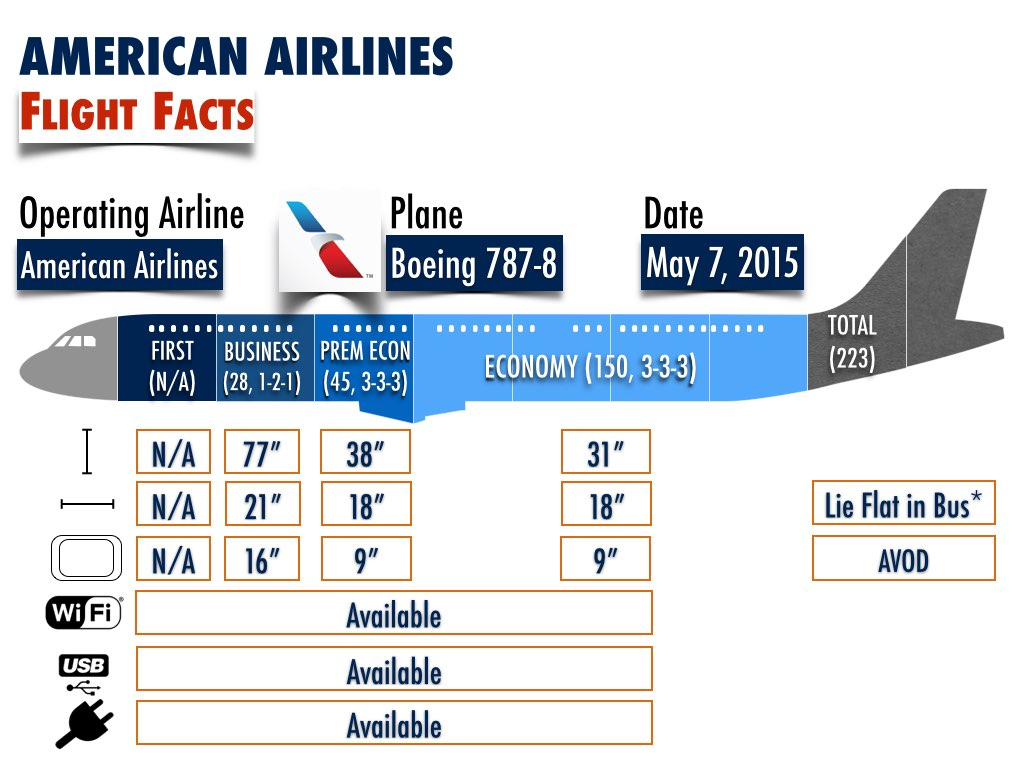 American Airlines Boeing 787-8 Flight Facts