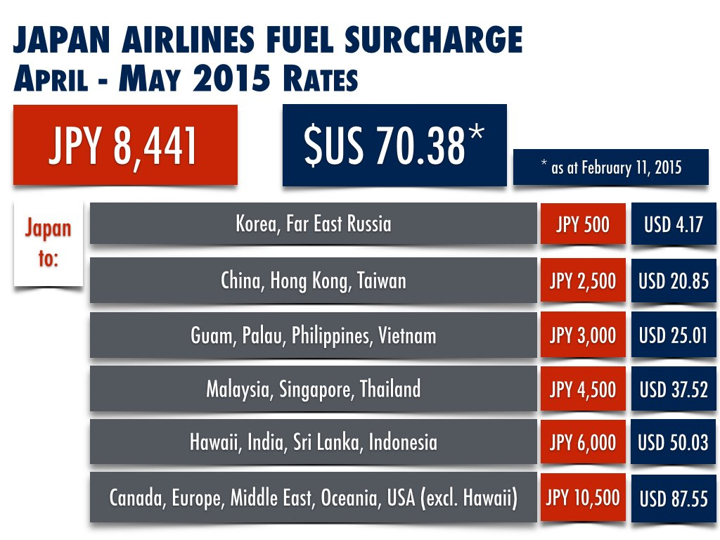 Japan Airlines Fuel Surcharges April to May 2015