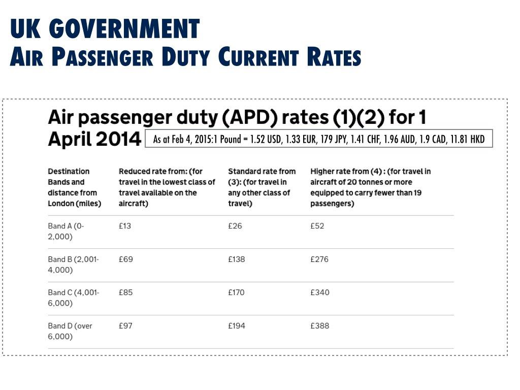 Current UK Air Passenger Tax Rates