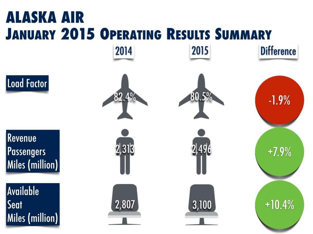 Alaska Air (AS) January 2015 Results