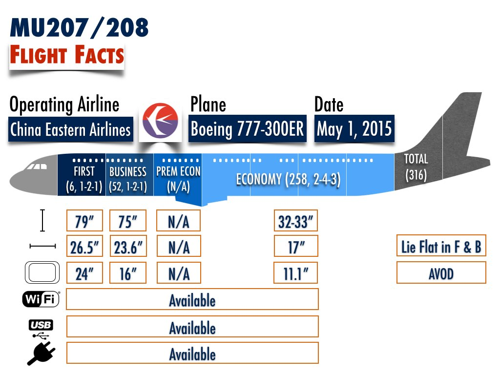 China Eastern Airlines Toronto to Shanghai Flight Facts