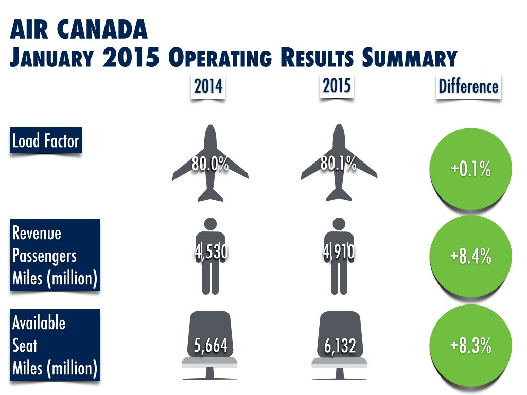 Air Canada January 2015 Operating Results