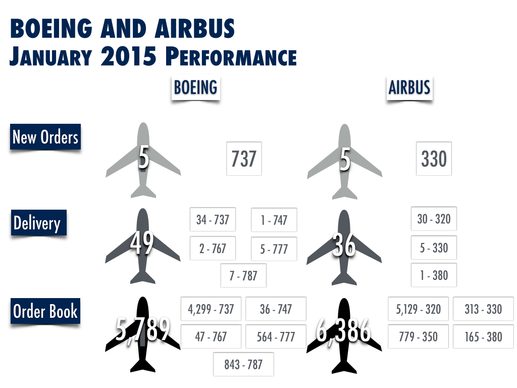 Airbus and Boeing January 2015 Performance