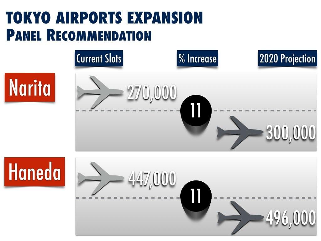 2020 Tokyo Airport Expansion Plans for Narita and Haneda