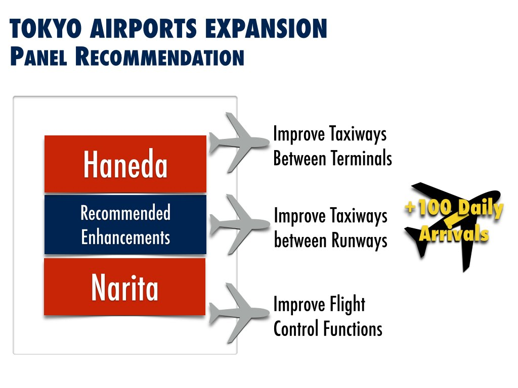 2020 Tokyo Airport Expansion Recommendation