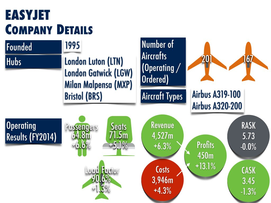 easyJet Current Facts