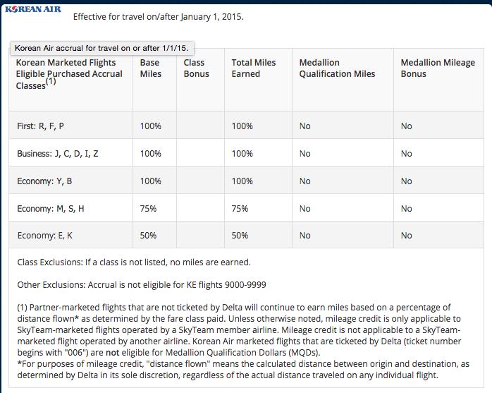 Delta Medallion Earning Chart for Korean Air Lines Flights