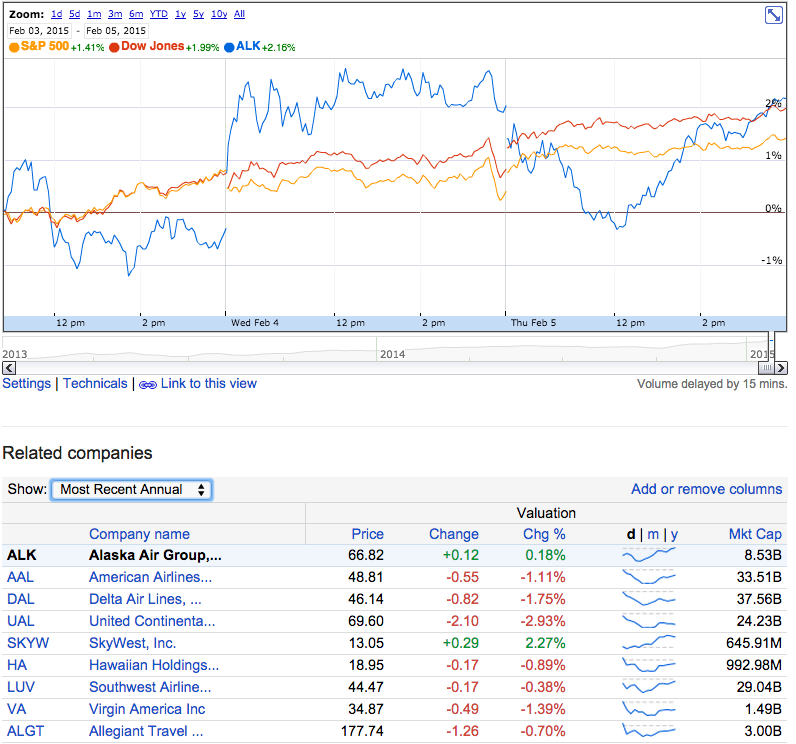 Alaska Air Group Stock performance on Feb 5