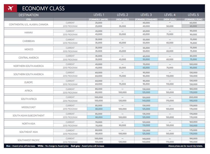 Delta Air Lines last award chart (economy)