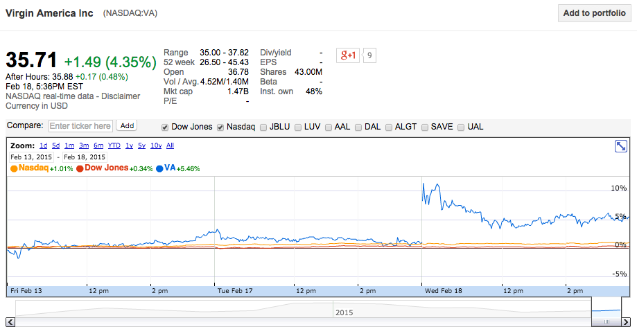 Virgin America Stock Price after FY 2014