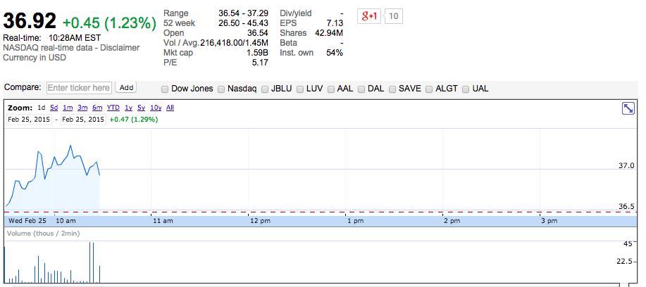 Virgin America Stock Performance