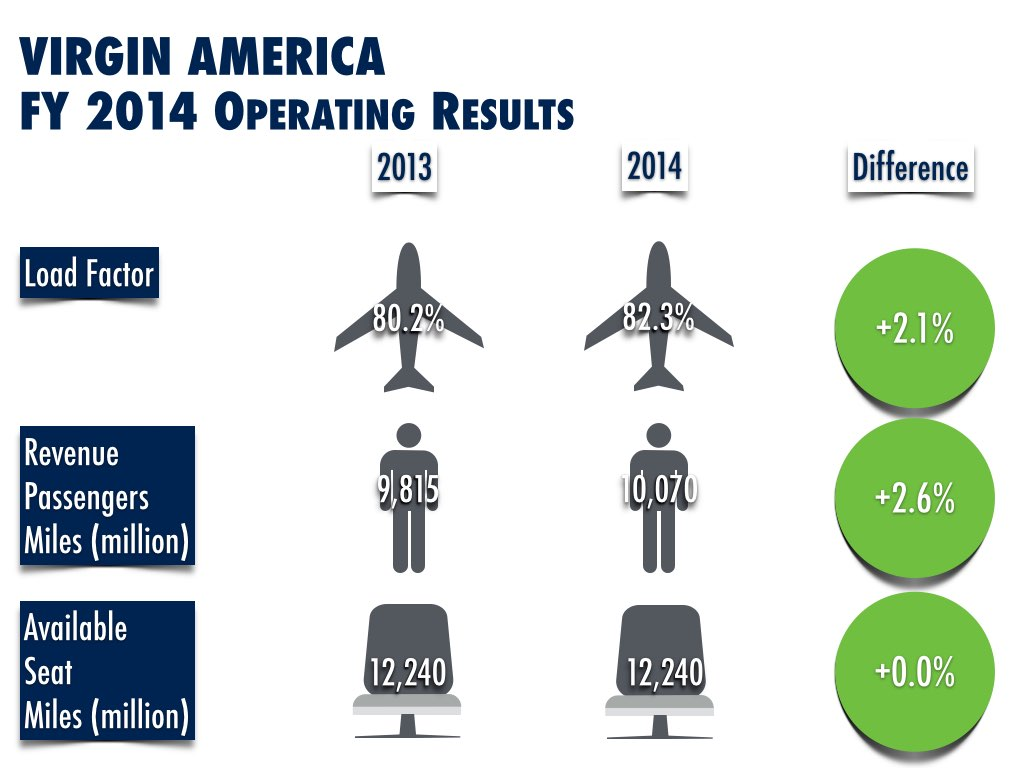 Virgin America Operating Results