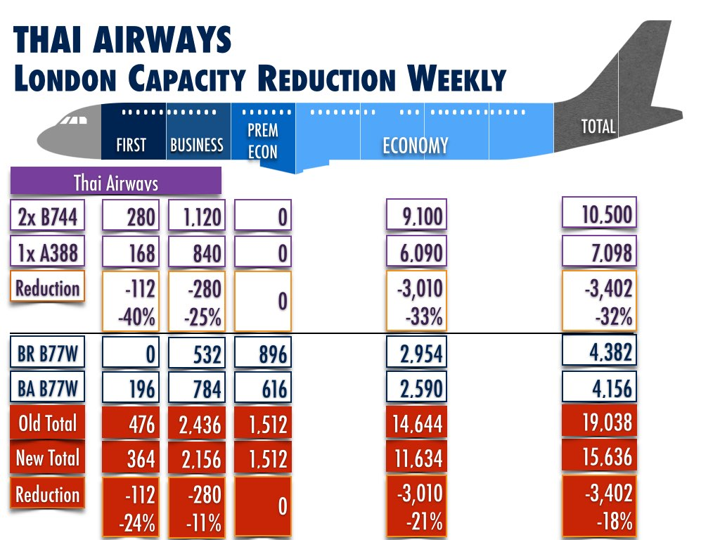 Thai Airways London Capacity Reduction