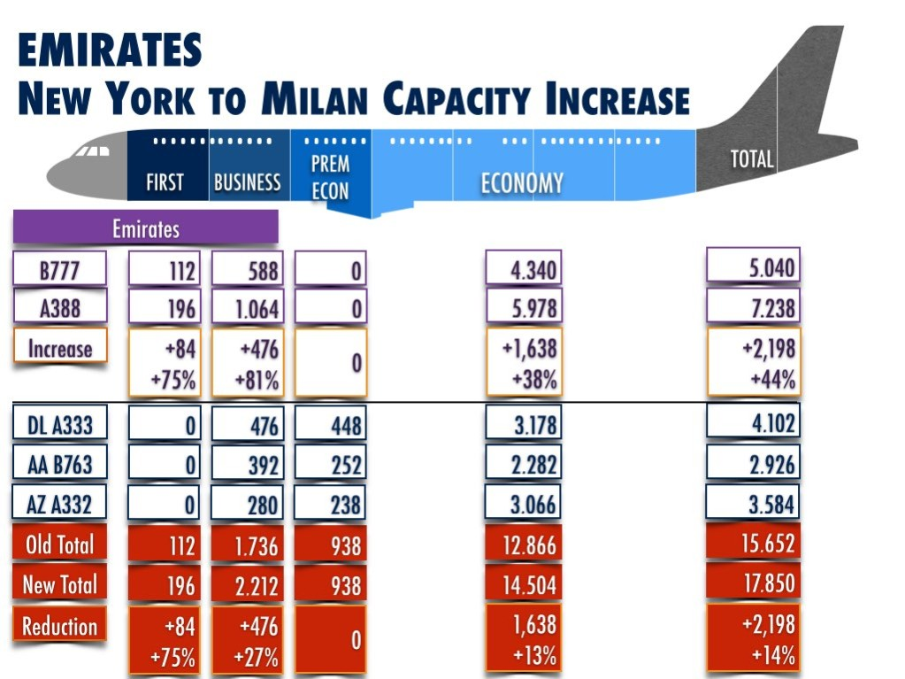 Emirates NYC Milan Capacity Increase