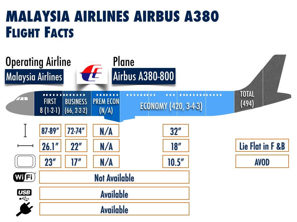 Malaysia Airlines Airbus A380 Plane Facts