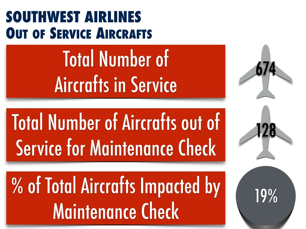 Southwest Airlines Maintenance Service Recall