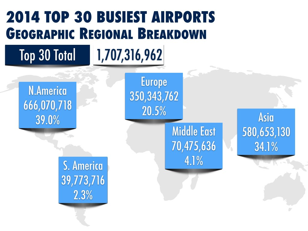 2014 Top 30 Busiest Airports World Analysis