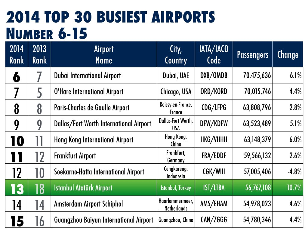2014 Top 30 Busiest Airports by Passengers