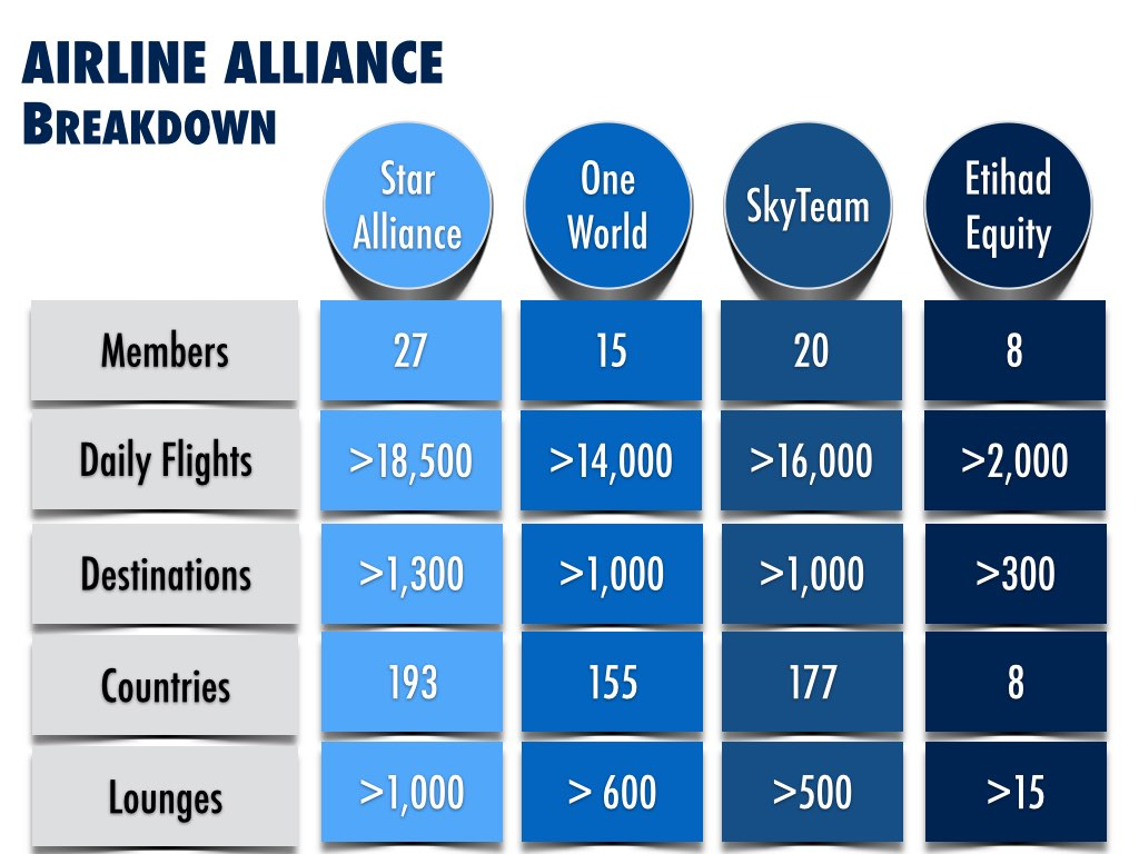 Airline Lounges Analysis