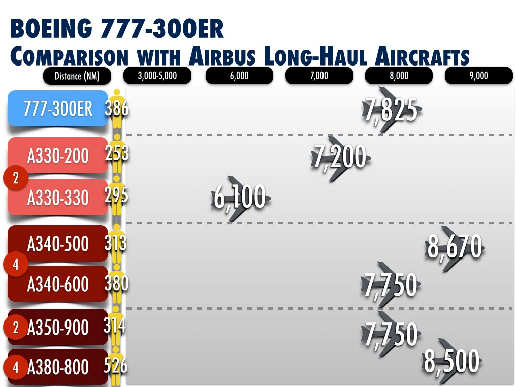 Boeing 777-300ER Comparison with Airbus